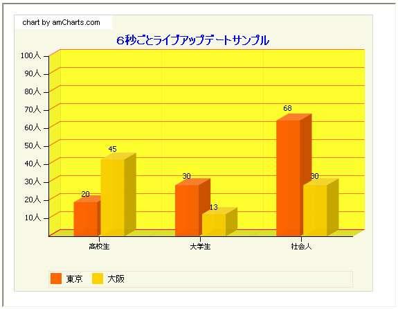 amCharts HTMLで、FLASH Graph フラッシュグラフ FLASH