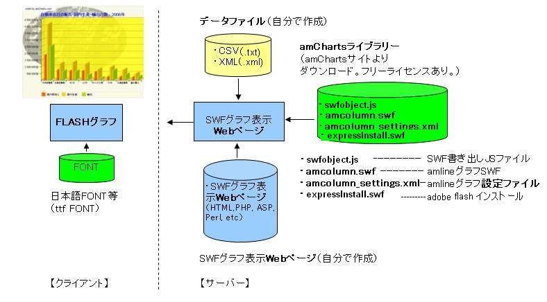 amCharts HTMLで、FLASH Graph フラッシュグラフ|FLASH amChartsで