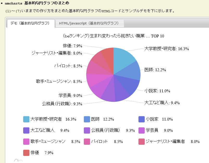 Amcharts Donut Chart